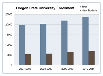 Chart showing the trend of total OSU enrollment to new students at OSU from 2007 to 2011